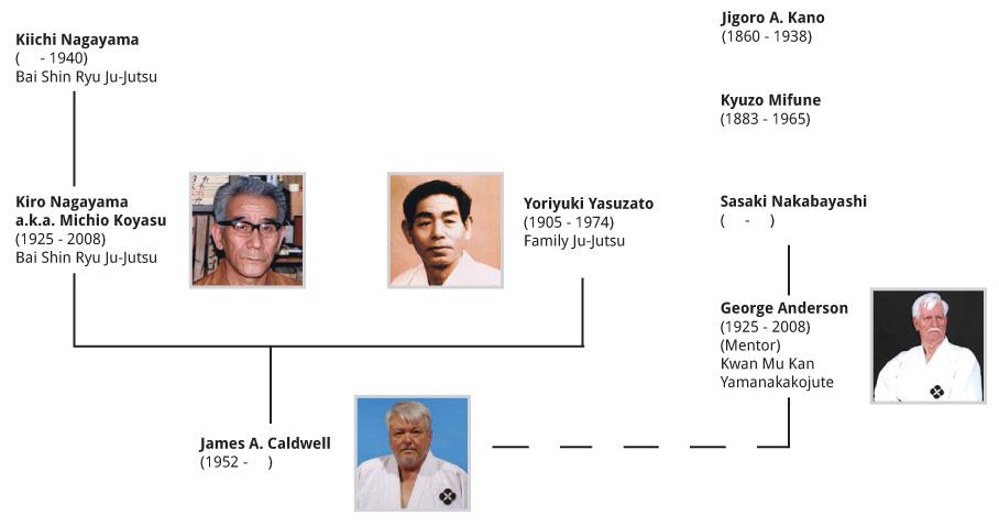 Shin Ryu Kan Genealogy Ju-Jutsu