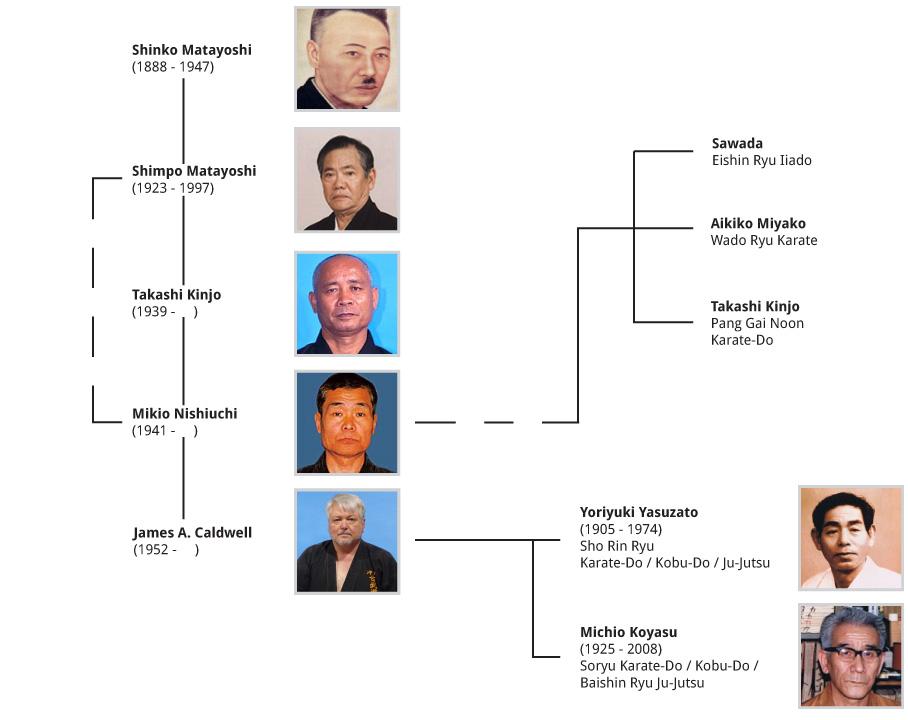 Shin Ryu Kan Genealogy Kobu-Do